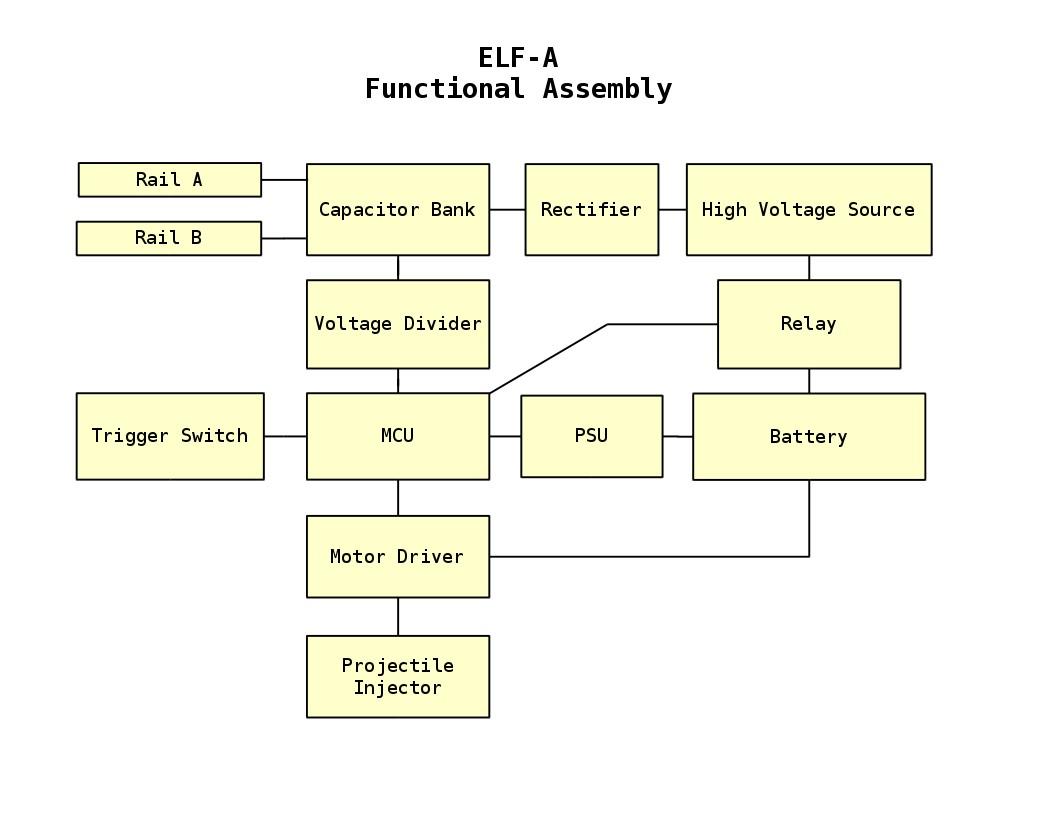 Elf A Vay8 Fotos Schematic For Coilgun Mark 3 Functional Process