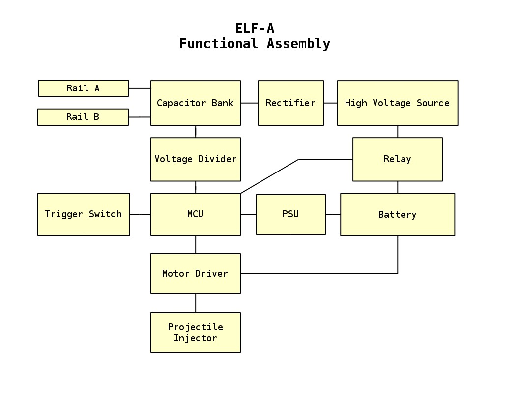 elf-a_functional_assembly.jpg