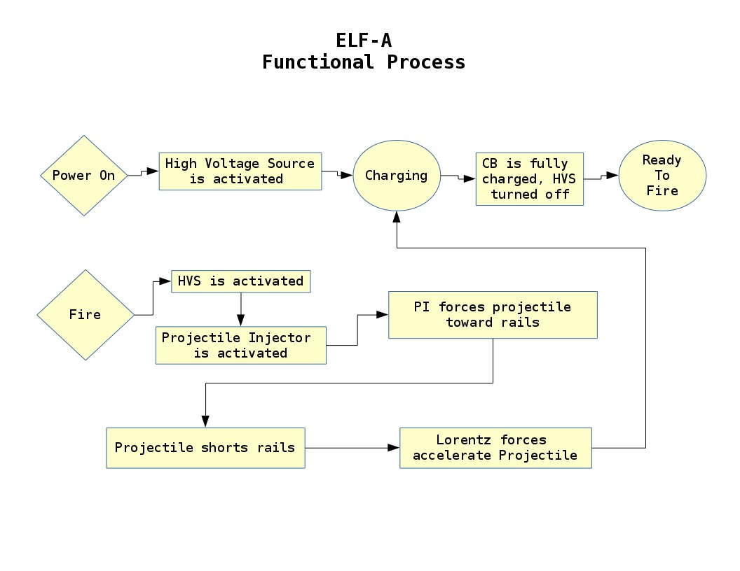 elf-a_functional_process.jpg